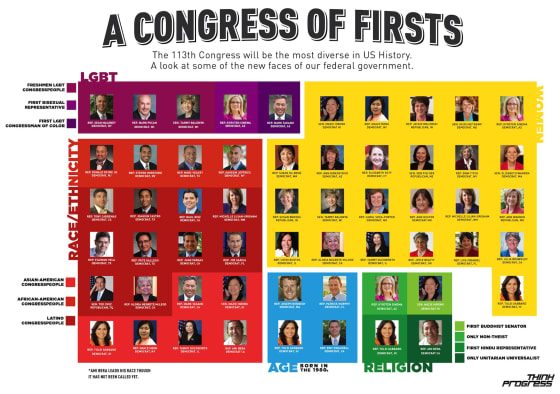 Religious Diversity in Congress