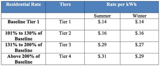 SDGE-Energy-Rates-Tiers-2013