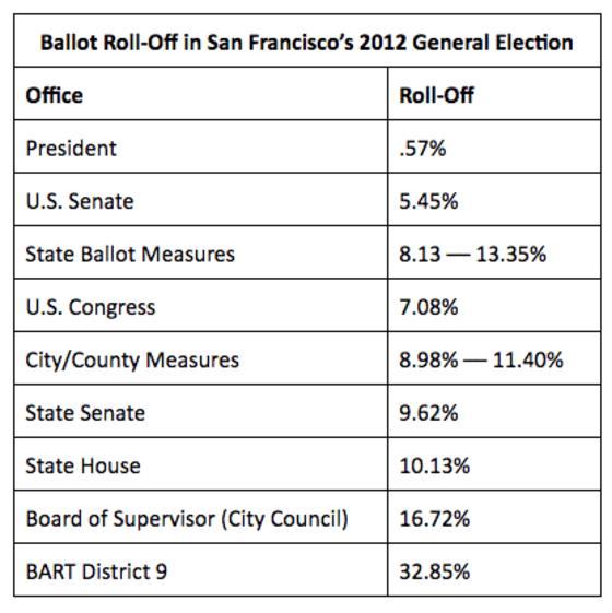 SF Ballot Roll-Off