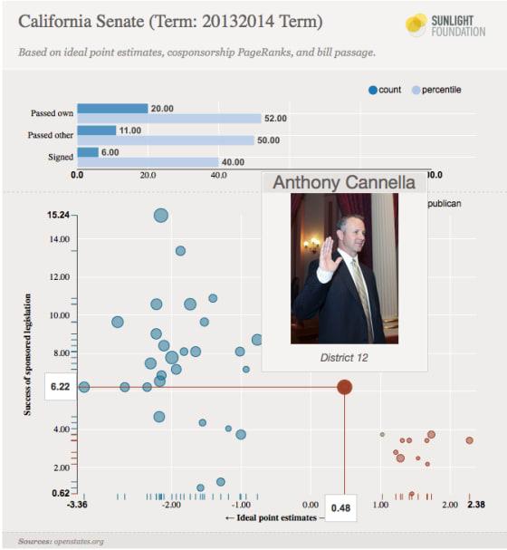 Senate graph - ideal points by successful legislation
