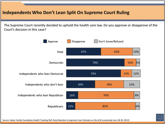 independents-approval-supreme-court