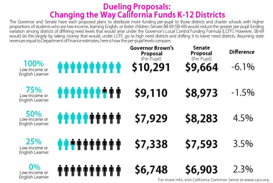 Senate Education Funding Proposal Relies on Higher Revenue Projections