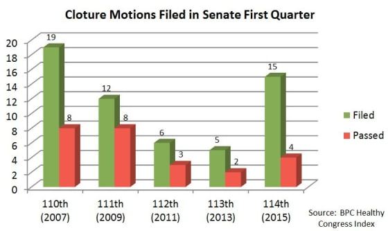 Senate_Cloture_Motions_Q1_2015