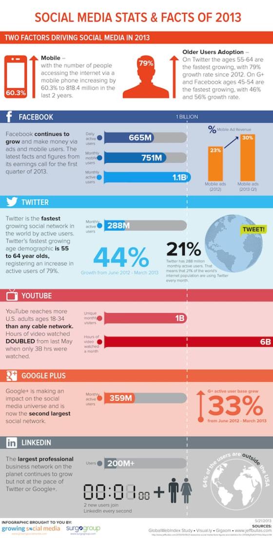 Social Media Stats of 2013