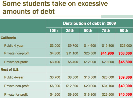 Student Debt at Private Colleges Far Exceeds Public Universities PPIC