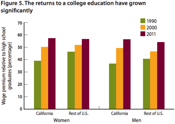 Student Loans in California Worth the Burden, PPIC Study 1