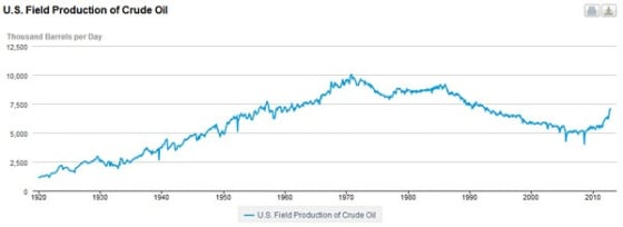 US Field Production of New Oil