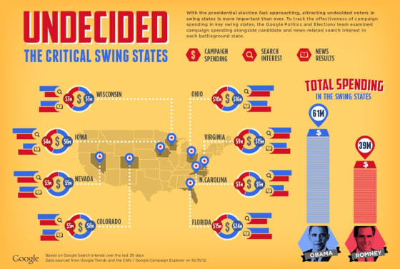 Undecided Swing States