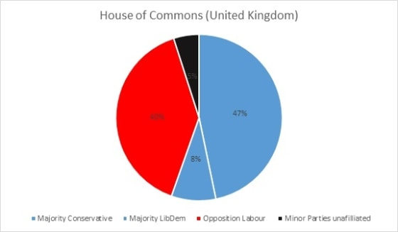 House of Commons 2010
