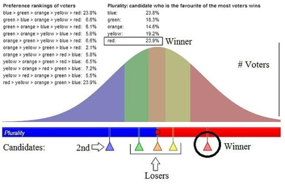 Voter Bell Curve