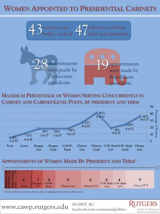 Women in Presidential Cabinets