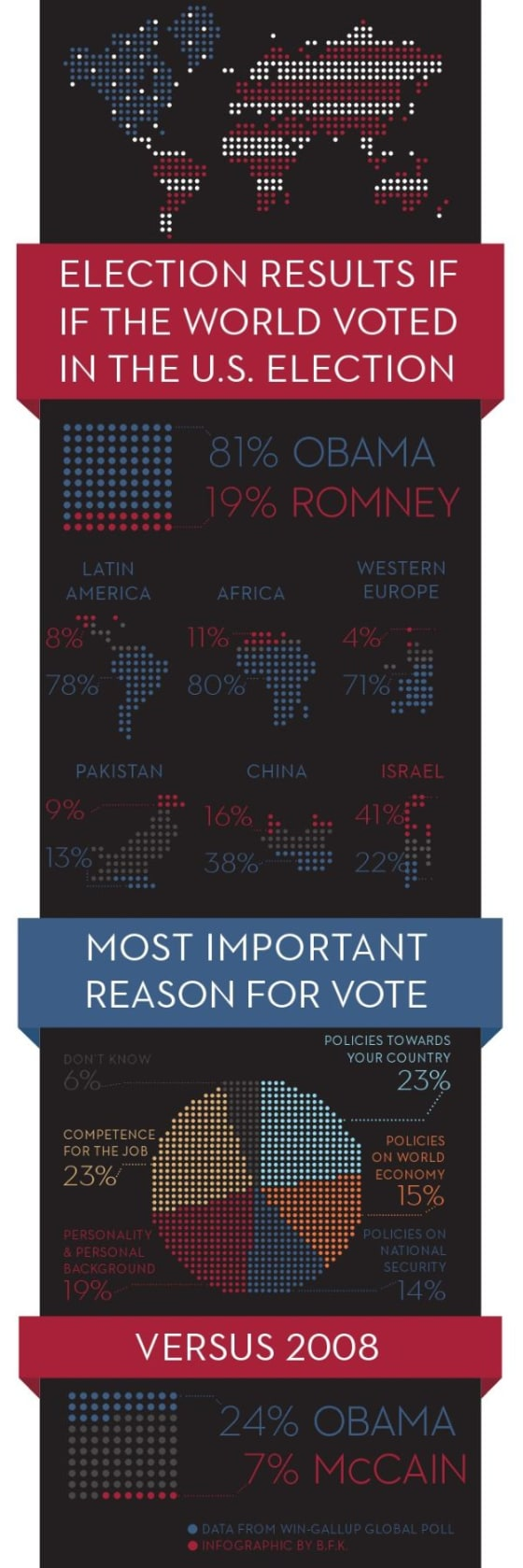 If the World Could Vote, It Would Chose Obama