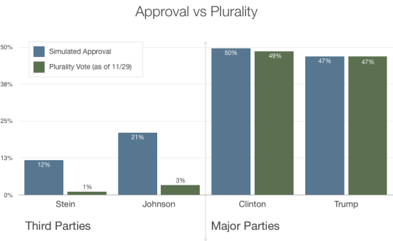 4-way-approval-vs-plurality