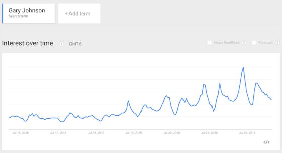 gary-johson-searches-july16-22