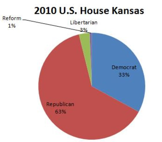 2010 kansas election