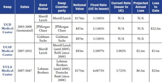 UC interest rate swaps cost