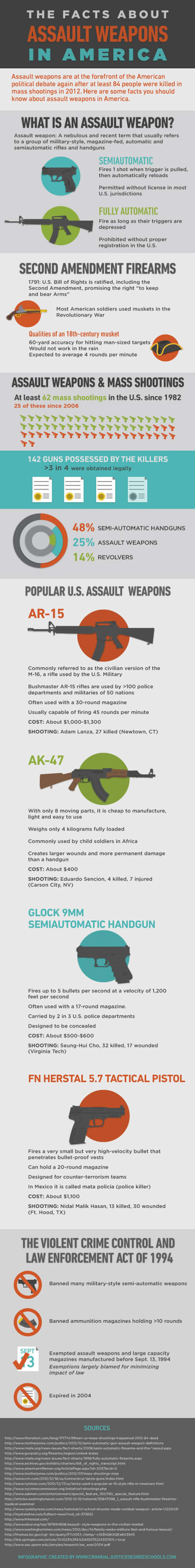 assault weapons in America