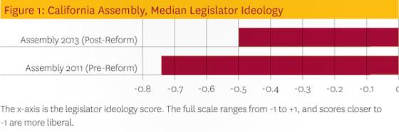 assembly-median-legislator