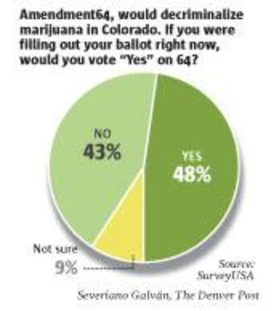 attempts to legalize marijuana colorado