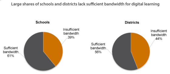 bandwidth by district and school