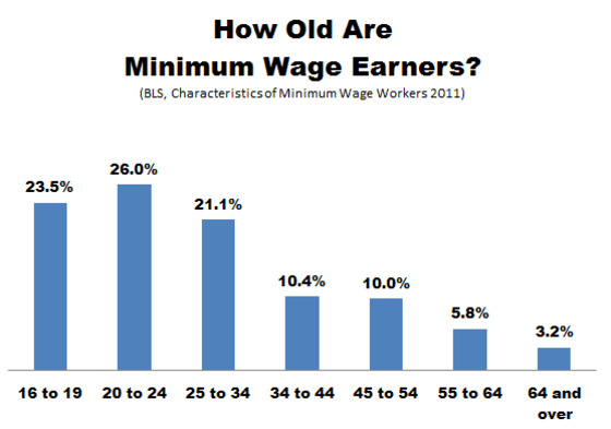bls_minimum_wage_age-thumb-557x391-113440