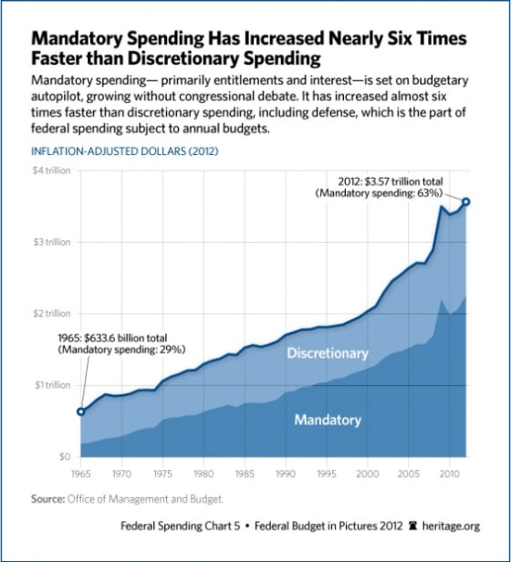 mandatory-discretionary-spending-606