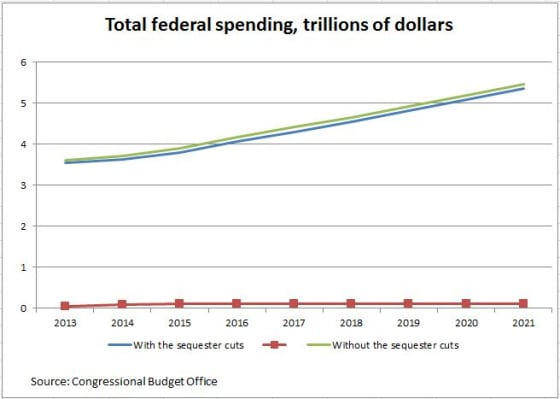 National and California Sequestration Impact