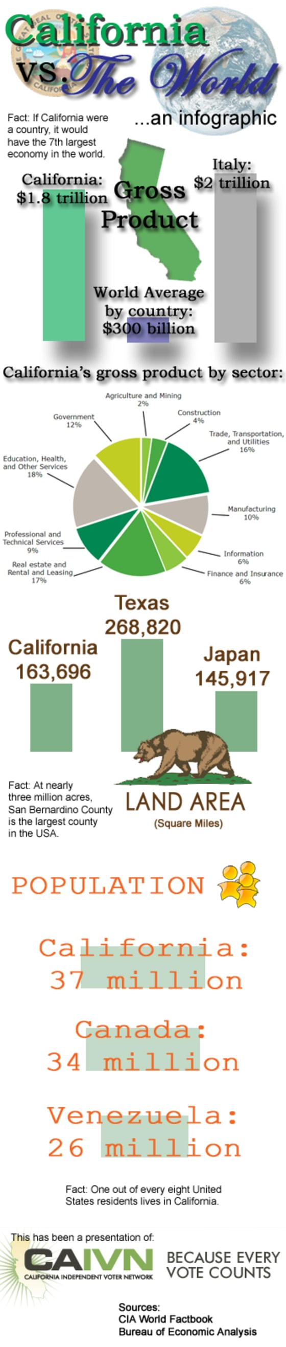 California Infographic