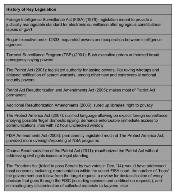 history of spying legislation