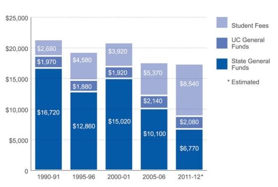 college spending chart