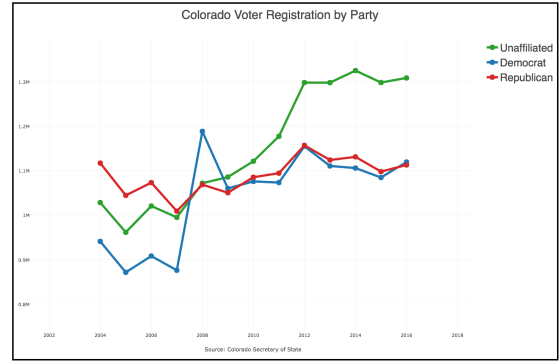 Colorado Voter Registration by Party (4)