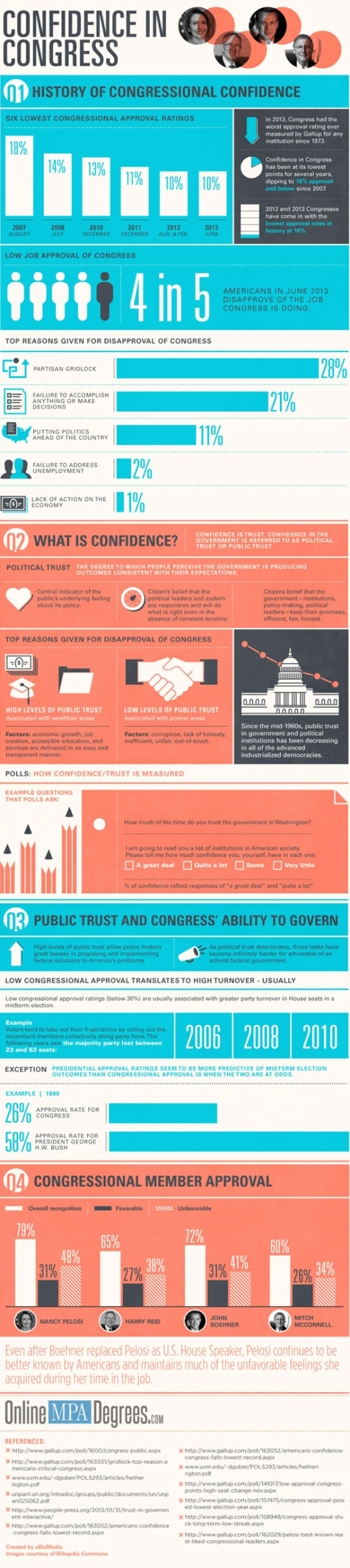 confidence-in-Government-Infographic