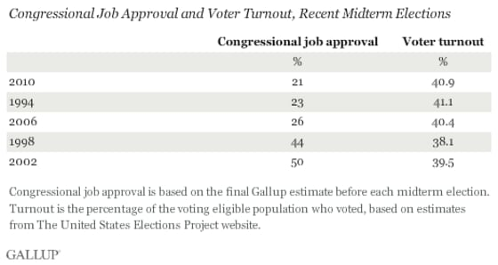 congressional-approval-voter-turnout