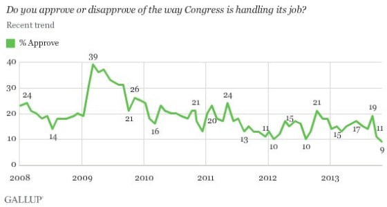congressional_approval_low