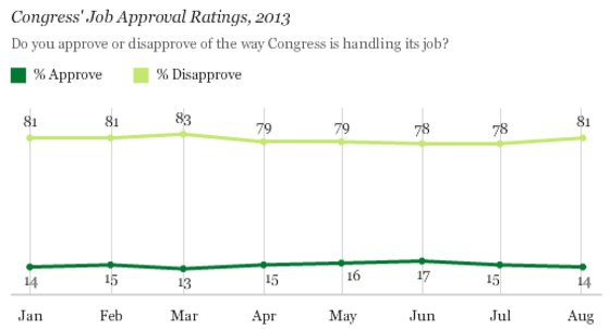 congressional_approval_rating_low