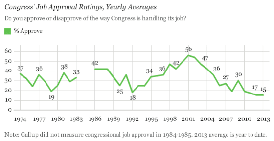 congressional_approval_rating_low_2