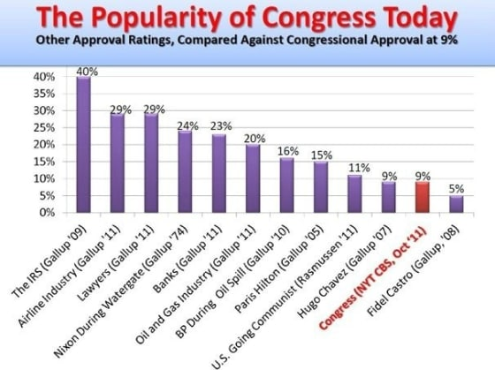 Congress' approval rating lower than Hugo Chavez