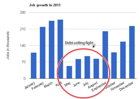 debt-ceiling-payrolls-2011