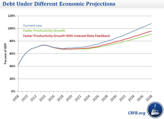 debt_under_different_economic_projections