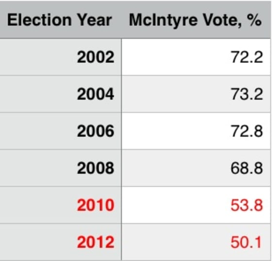 % voted for Mike McIntyre (D, NC-7)