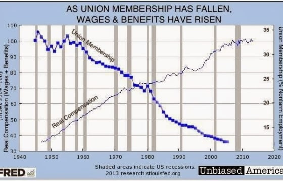 Unions-Wages-600x383