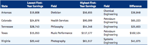 Field of Study More Important than School Name in College Degree Earnings