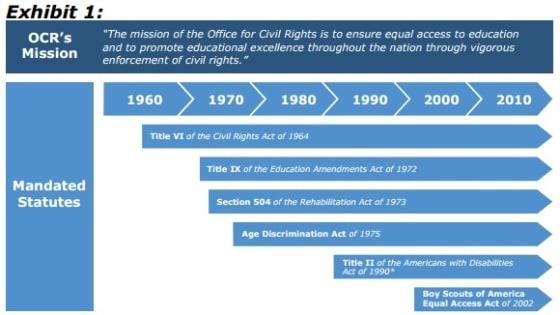 Office of Civil Rights development
