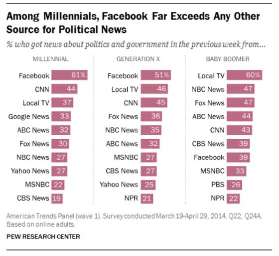 pew-survey-facebook-news