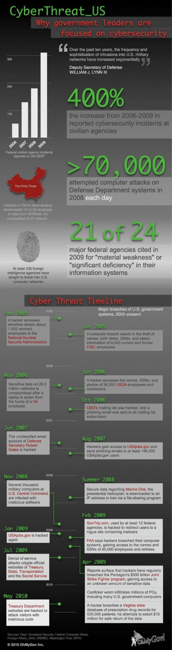 cybersecurity, federal government, defense