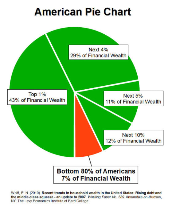 financial_wealth_pie_chart_v.2.0.0_580px
