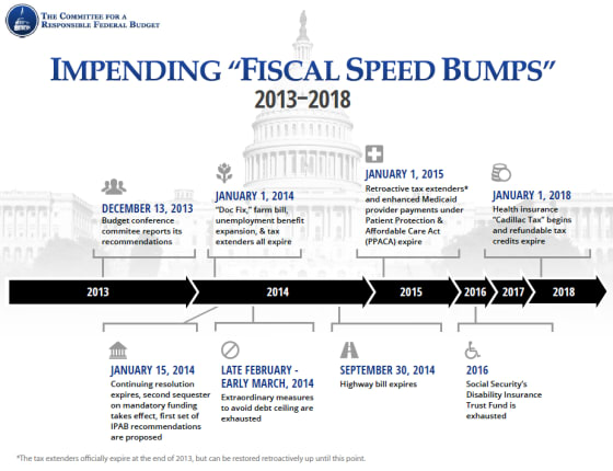 fiscal_speed_bumps