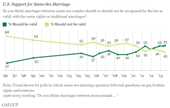 gallup-poll-gay-marriage