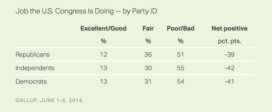 gallup-poll-party-approval-of-congress