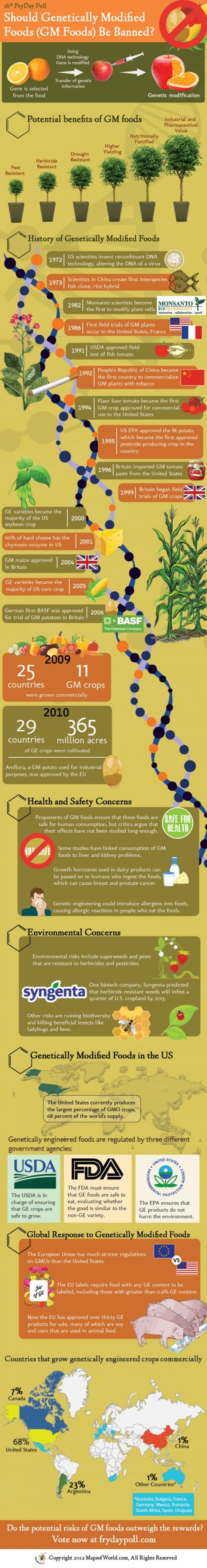 What do you know about GMOs